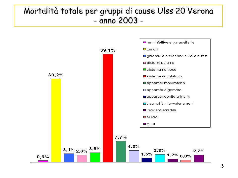 3 Mortalità totale per gruppi di cause Ulss 20 Verona - anno 2003 -