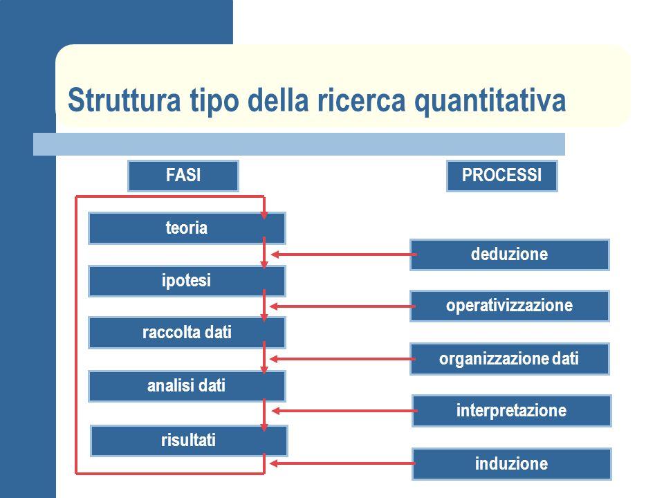 Struttura tipo della ricerca quantitativa teoria deduzione FASI ipotesi operativizzazione raccolta dati organizzazione dati analisi dati interpretazio