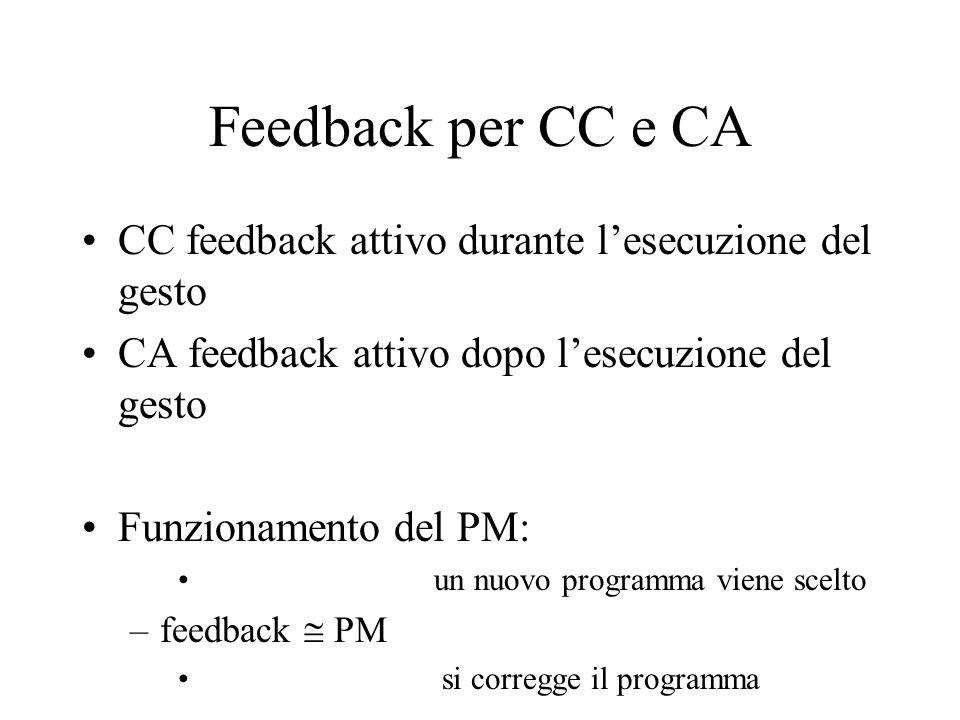 Feedback per CC e CA CC feedback attivo durante lesecuzione del gesto CA feedback attivo dopo lesecuzione del gesto Funzionamento del PM: un nuovo pro