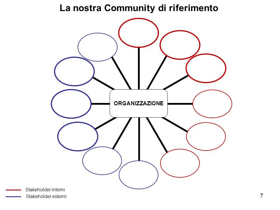 7 ORGANIZZAZIONE La nostra Community di riferimento Stakeholder interni Stakeholder esterni