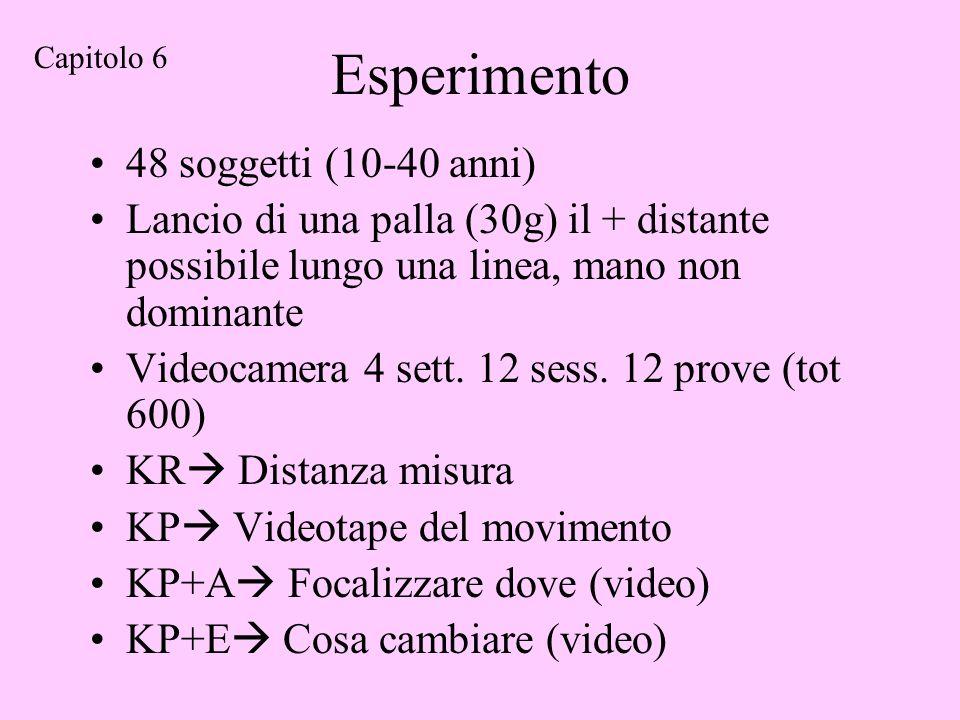 Esperimento 48 soggetti (10-40 anni) Lancio di una palla (30g) il + distante possibile lungo una linea, mano non dominante Videocamera 4 sett.
