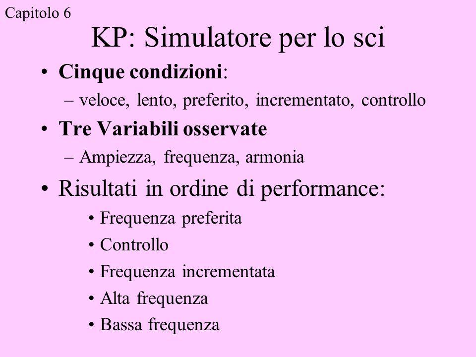 KP: Simulatore per lo sci Cinque condizioni: –veloce, lento, preferito, incrementato, controllo Tre Variabili osservate –Ampiezza, frequenza, armonia Risultati in ordine di performance: Frequenza preferita Controllo Frequenza incrementata Alta frequenza Bassa frequenza Capitolo 6