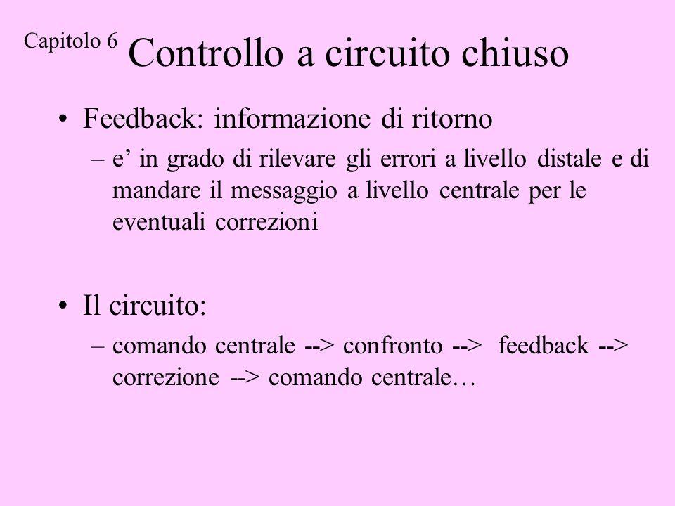 Controllo a circuito chiuso Feedback: informazione di ritorno –e in grado di rilevare gli errori a livello distale e di mandare il messaggio a livello centrale per le eventuali correzioni Il circuito: –comando centrale --> confronto --> feedback --> correzione --> comando centrale… Capitolo 6