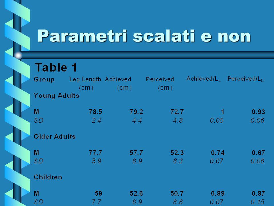 Parametri scalati e non