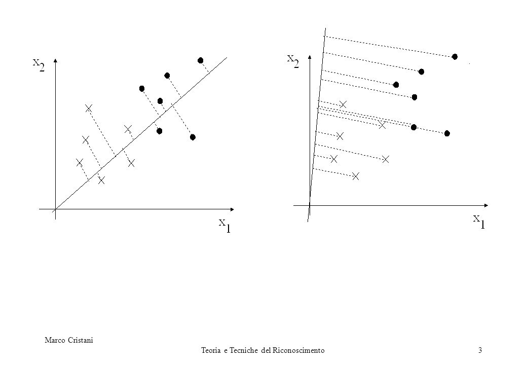 Marco Cristani Teoria e Tecniche del Riconoscimento4 Si supponga di avere un insieme di N campioni d- dimensionali x 1,.., x N, di cui N 1 classificati come 1 ed N 2 classificati come 2.