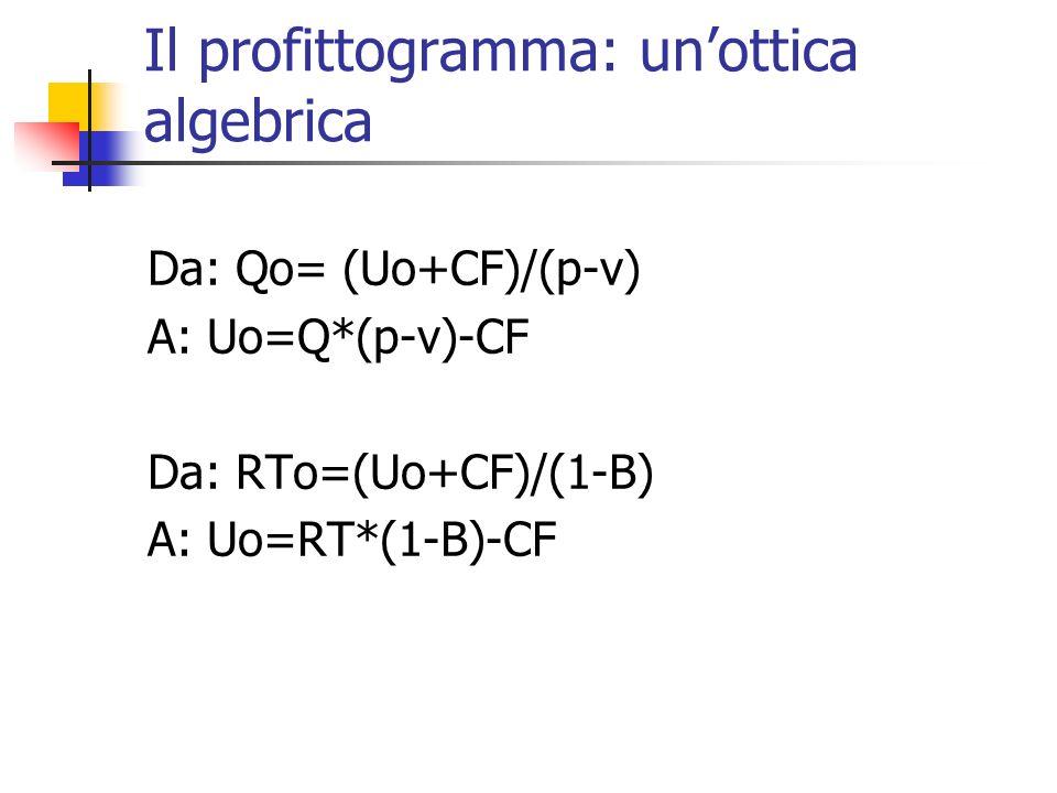 Il profittogramma: unottica algebrica Da: Qo= (Uo+CF)/(p-v) A: Uo=Q*(p-v)-CF Da: RTo=(Uo+CF)/(1-B) A: Uo=RT*(1-B)-CF