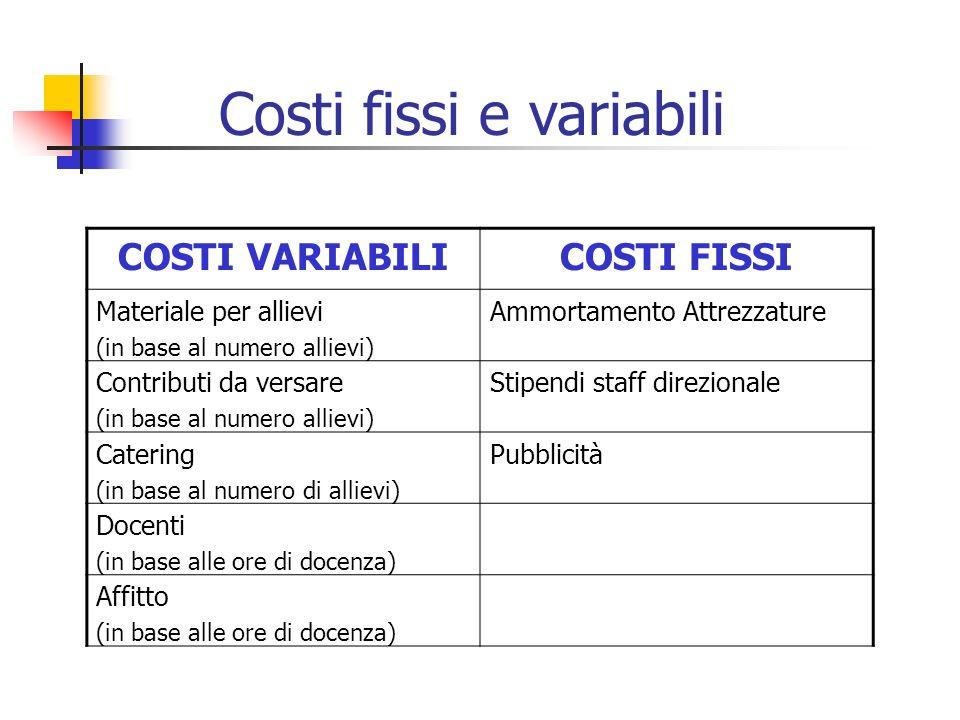 COSTI VARIABILICOSTI FISSI Materiale per allievi (in base al numero allievi) Ammortamento Attrezzature Contributi da versare (in base al numero alliev