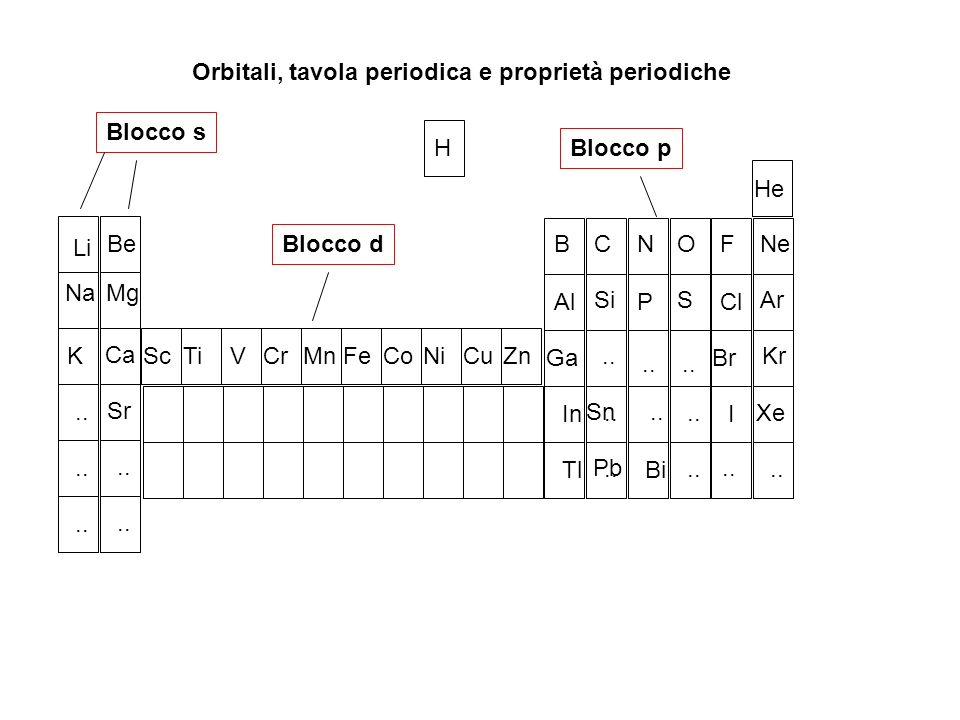 Orbitali, tavola periodica e proprietà periodiche H Li Na K.. Be Mg Ca Sr.. ScTiVCrMnFeCoNiCuZn B Al Ga In Tl.. C Si Sn Pb N P Bi.. O S F Cl Br I Xe..