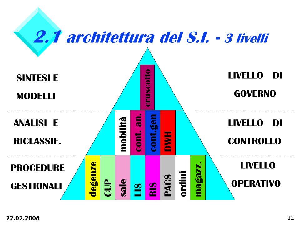 22.02.2008 12 2.1 architettura del S.I.- 3 livelli degenze CUP sale oper LISRIS PACSordini magazz.