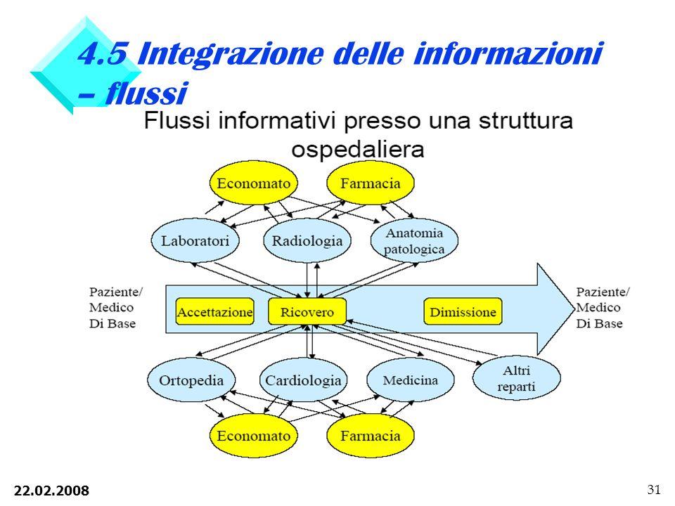 22.02.2008 31 4.5 Integrazione delle informazioni – flussi