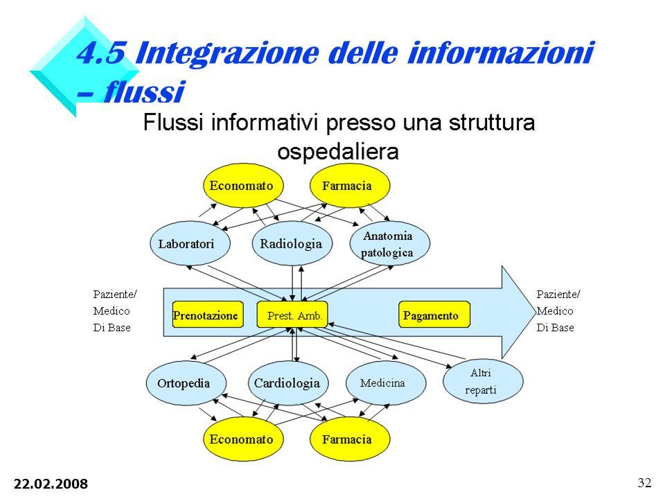 22.02.2008 32 4.5 Integrazione delle informazioni – flussi