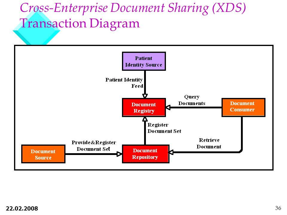 22.02.2008 36 Cross-Enterprise Document Sharing (XDS) Transaction Diagram