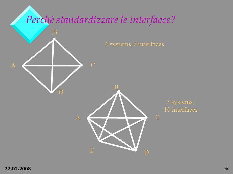 22.02.2008 38 Perchè standardizzare le interfacce.