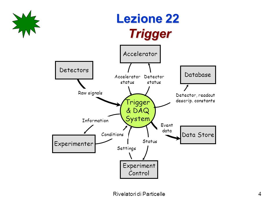Rivelatori di Particelle4 Lezione 22 Trigger Trigger & DAQ System Accelerator Database Experiment Control Data Store Accelerator status Detector status Detector, readout descrip.