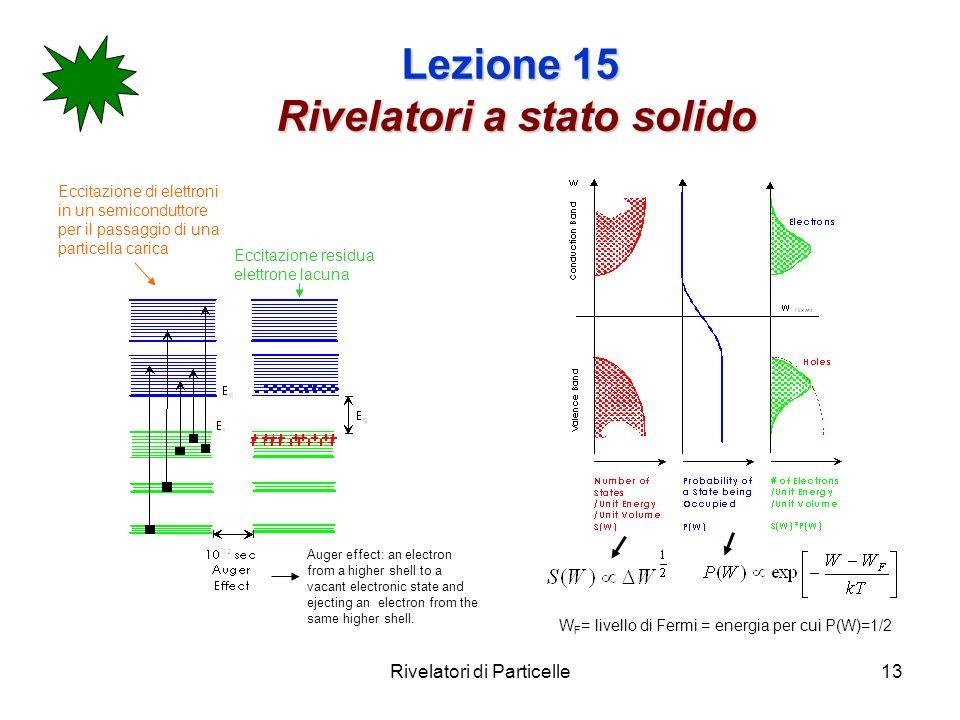 Rivelatori di Particelle13 Lezione 15 Rivelatori a stato solido Eccitazione di elettroni in un semiconduttore per il passaggio di una particella caric