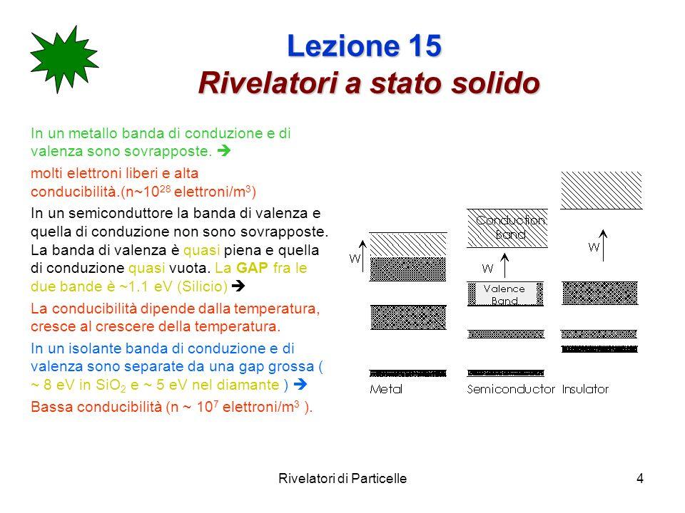 Rivelatori di Particelle4 Lezione 15 Rivelatori a stato solido In un metallo banda di conduzione e di valenza sono sovrapposte. molti elettroni liberi