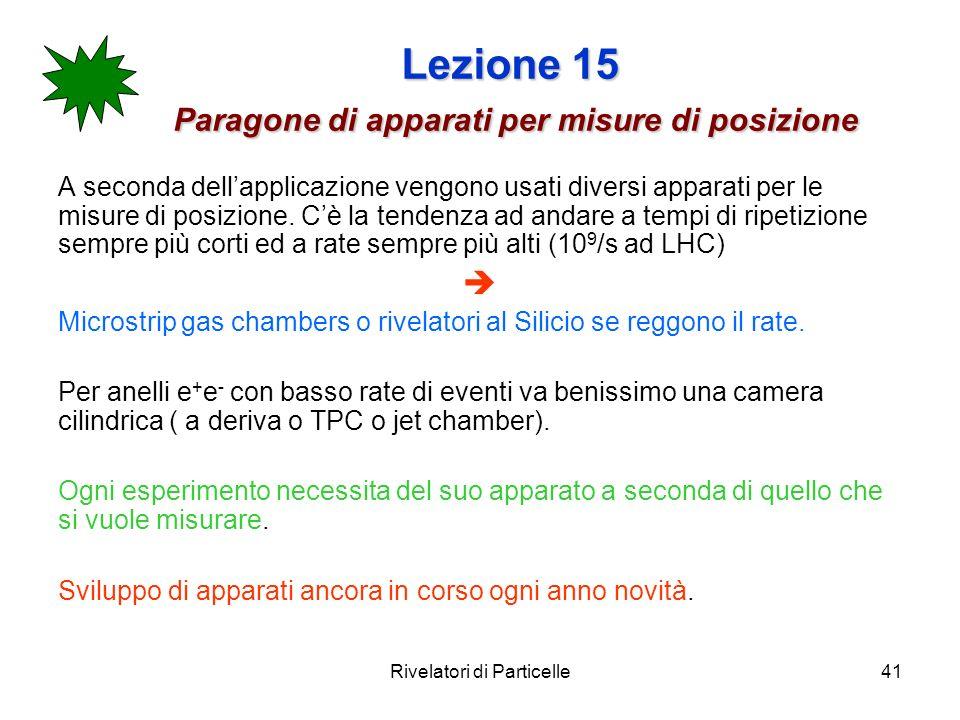 Rivelatori di Particelle41 Lezione 15 Paragone di apparati per misure di posizione A seconda dellapplicazione vengono usati diversi apparati per le mi