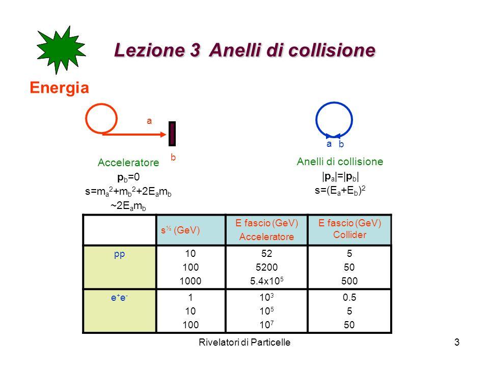 Rivelatori di Particelle3 Lezione 3 Anelli di collisione Energia a b Acceleratore p b =0 s=m a 2 +m b 2 +2E a m b ~2E a m b a b Anelli di collisione |