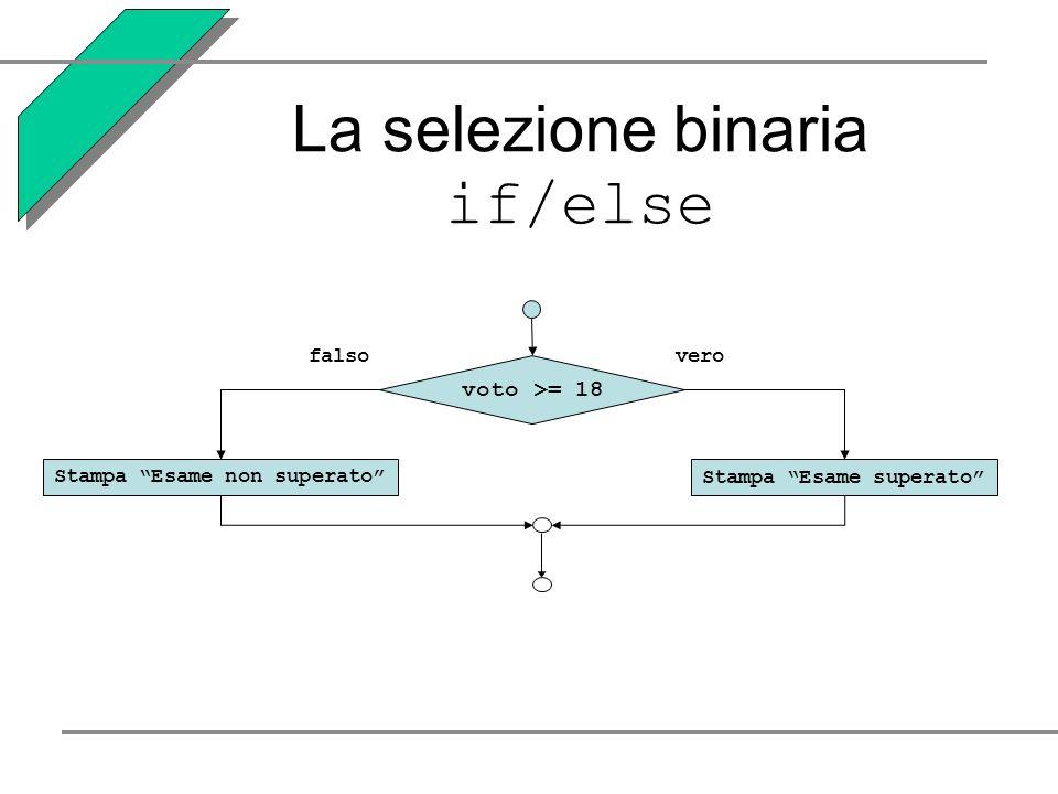 La selezione binaria if/else verofalso Stampa Esame non superatoStampa Esame superato voto >= 18