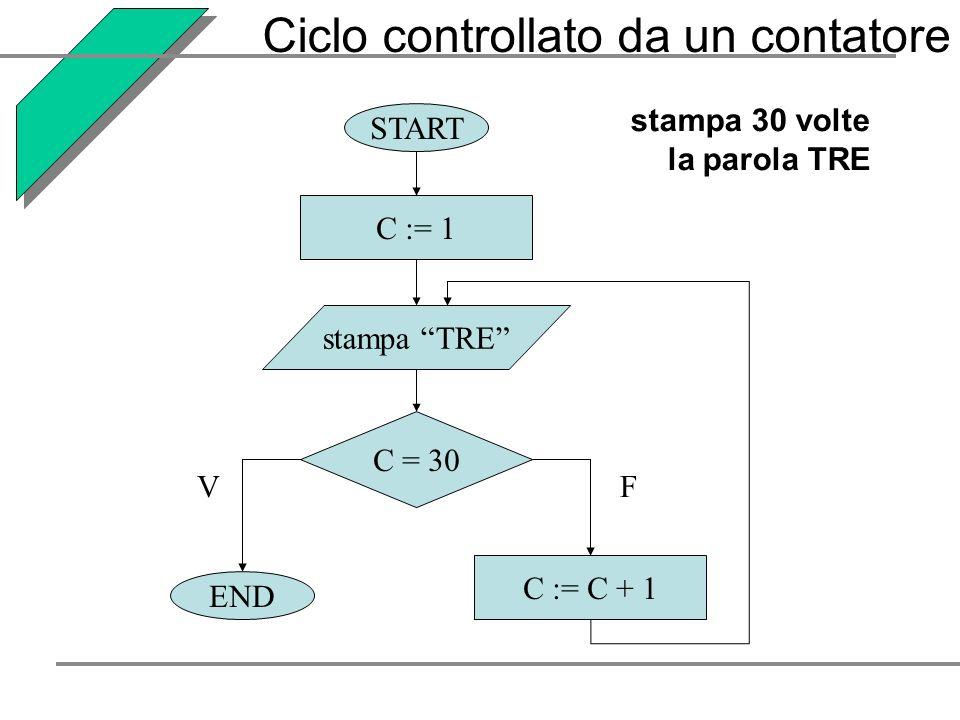 stampa 30 volte la parola TRE START END C := 1 C := C + 1 stampa TRE C = 30 VF Ciclo controllato da un contatore