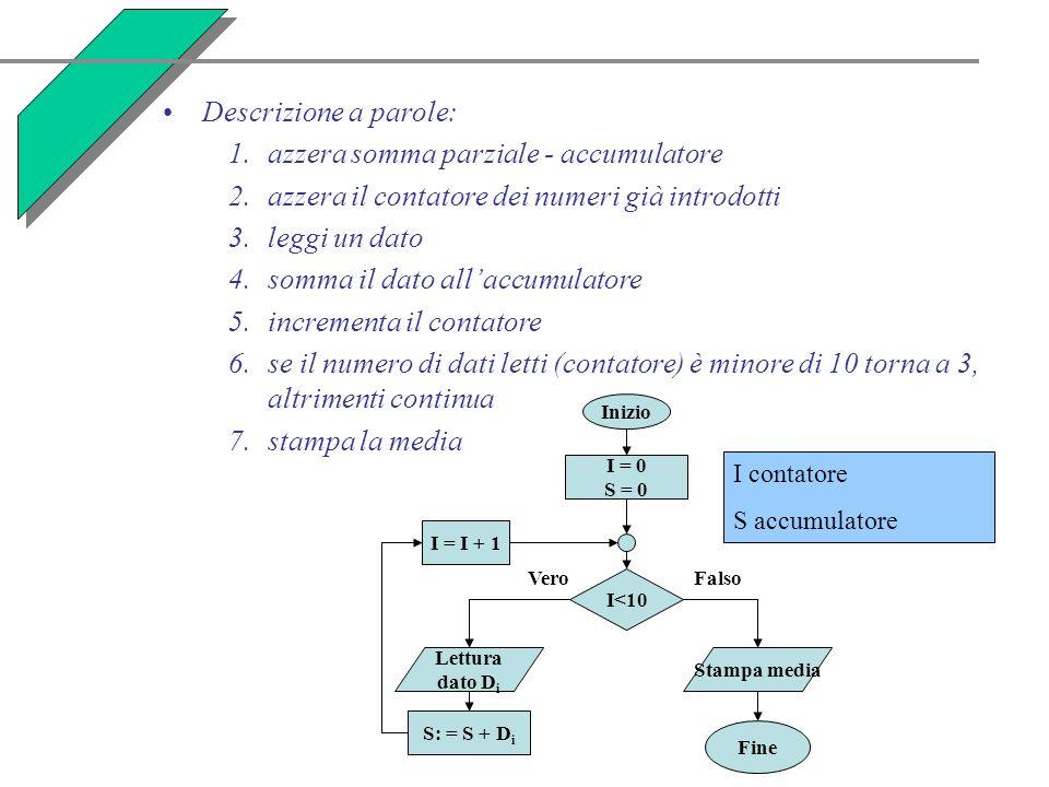 Descrizione a parole: 1.azzera somma parziale - accumulatore 2.azzera il contatore dei numeri già introdotti 3.leggi un dato 4.somma il dato allaccumulatore 5.incrementa il contatore 6.se il numero di dati letti (contatore) è minore di 10 torna a 3, altrimenti continua 7.stampa la media Falso Inizio I = 0 S = 0 I<10 Lettura dato D i S: = S + D i I = I + 1 Stampa media Fine Vero I contatore S accumulatore