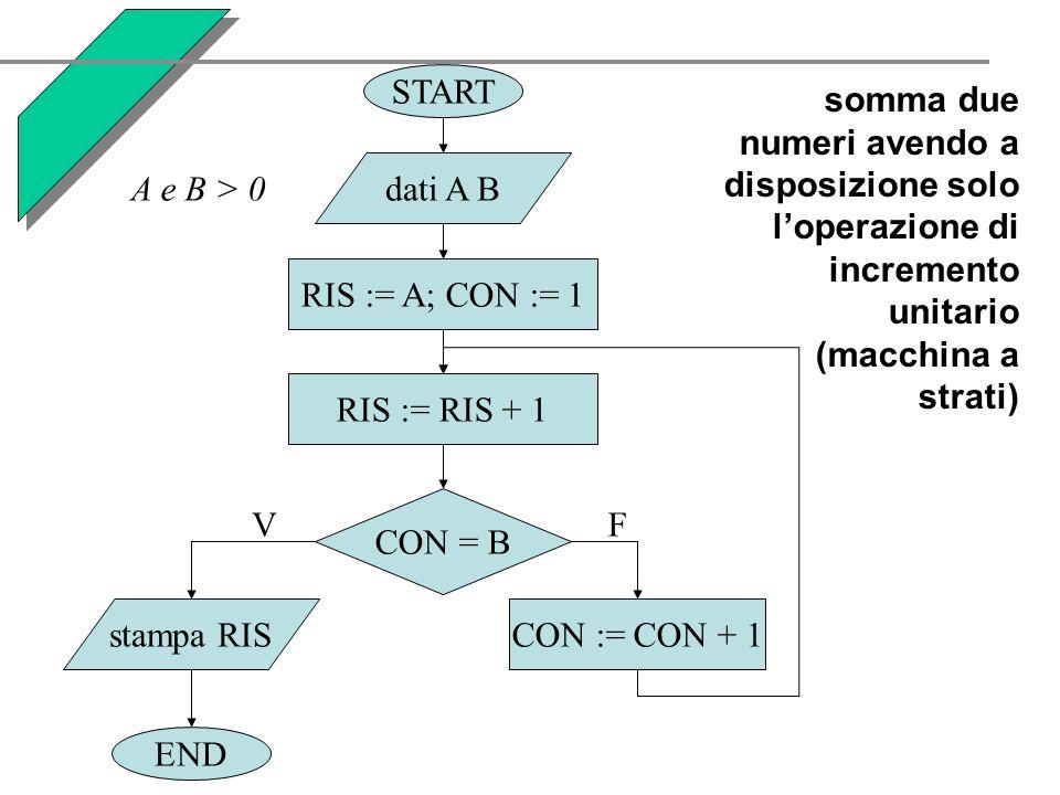 somma due numeri avendo a disposizione solo loperazione di incremento unitario (macchina a strati) START END dati A B RIS := A; CON := 1 stampa RISCON := CON + 1 CON = B VF RIS := RIS + 1 A e B > 0