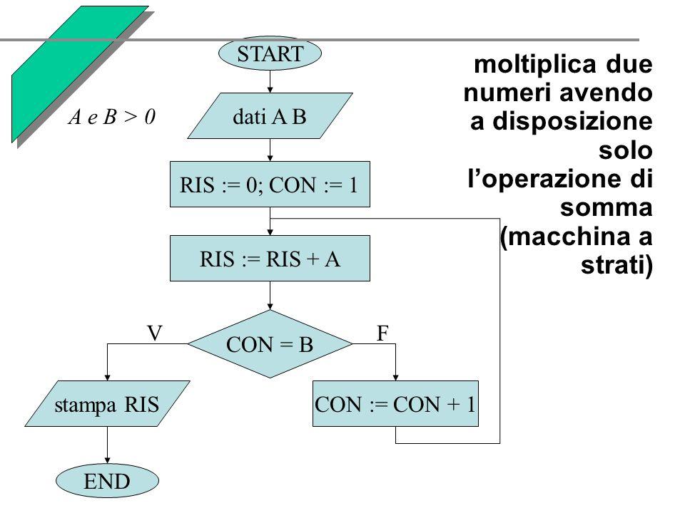 moltiplica due numeri avendo a disposizione solo loperazione di somma (macchina a strati) START END dati A B RIS := 0; CON := 1 stampa RISCON := CON + 1 CON = B VF RIS := RIS + A A e B > 0