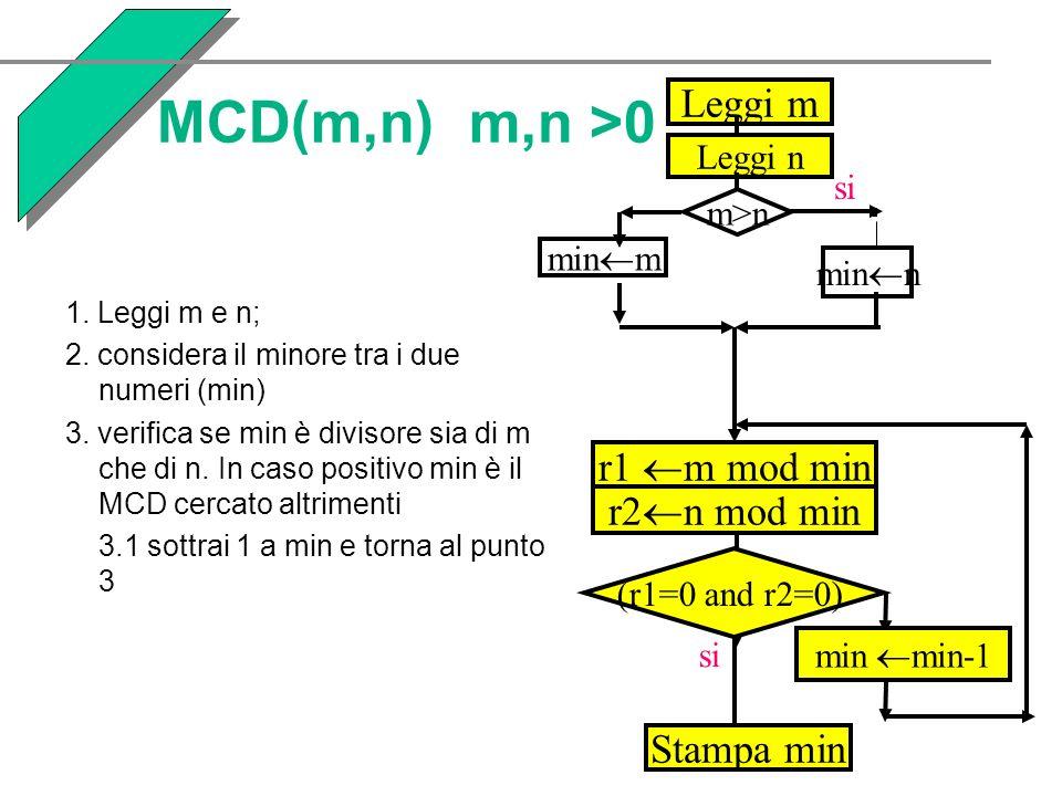 MCD(m,n) m,n >0 1. Leggi m e n; 2. considera il minore tra i due numeri (min) 3. verifica se min è divisore sia di m che di n. In caso positivo min è