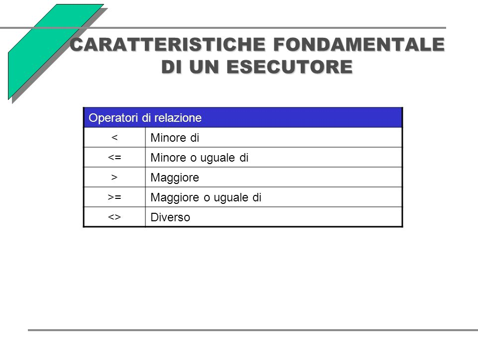 CARATTERISTICHE FONDAMENTALE DI UN ESECUTORE Operatori di relazione <Minore di <=Minore o uguale di >Maggiore >=Maggiore o uguale di <>Diverso