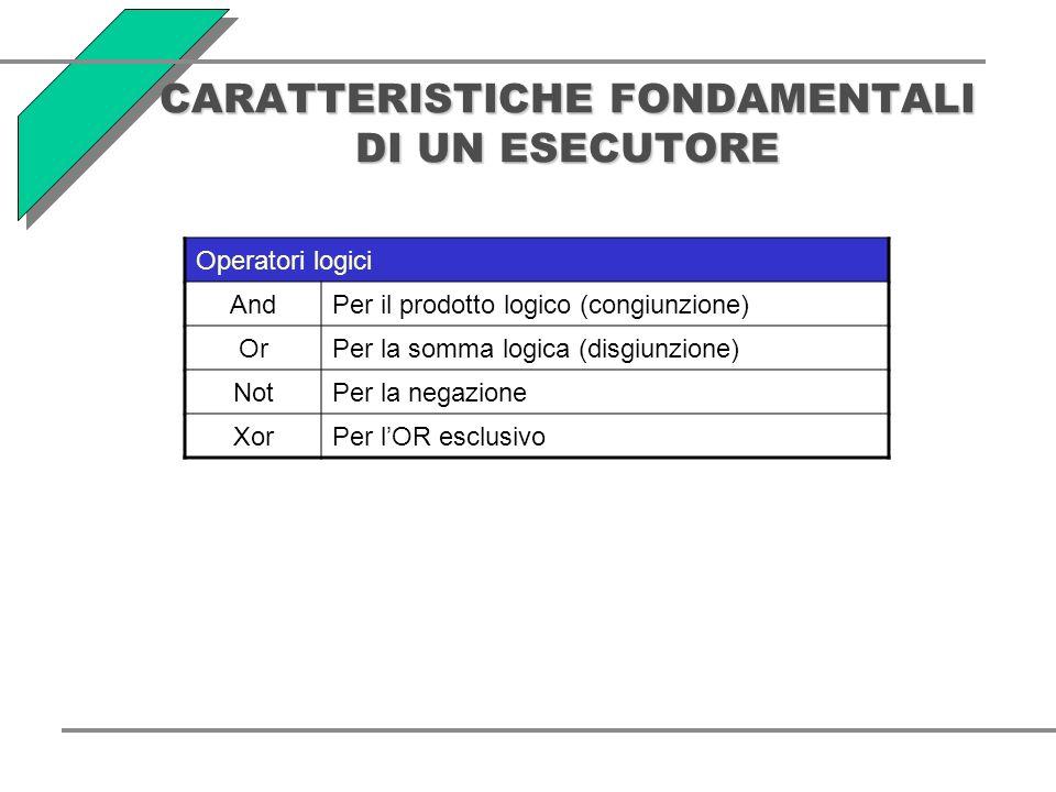 CARATTERISTICHE FONDAMENTALI DI UN ESECUTORE Operatori logici AndPer il prodotto logico (congiunzione) OrPer la somma logica (disgiunzione) NotPer la negazione XorPer lOR esclusivo