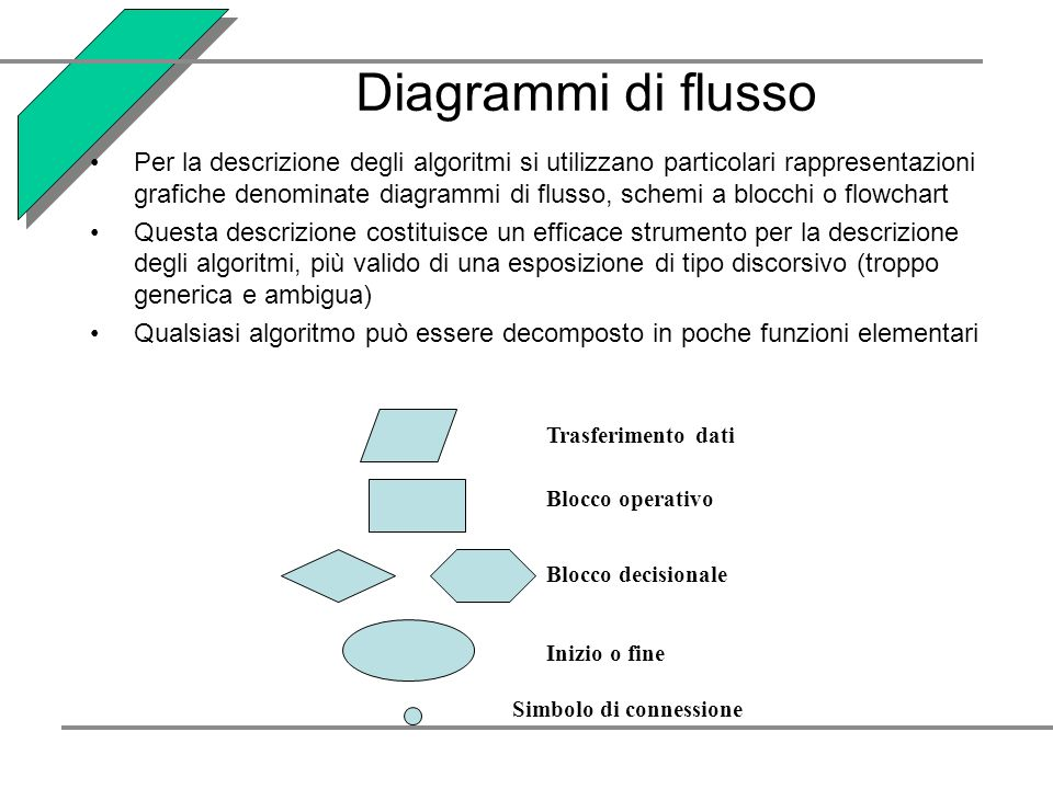 Diagrammi di flusso Per la descrizione degli algoritmi si utilizzano particolari rappresentazioni grafiche denominate diagrammi di flusso, schemi a blocchi o flowchart Questa descrizione costituisce un efficace strumento per la descrizione degli algoritmi, più valido di una esposizione di tipo discorsivo (troppo generica e ambigua) Qualsiasi algoritmo può essere decomposto in poche funzioni elementari Trasferimento dati Blocco operativo Blocco decisionale Inizio o fine Simbolo di connessione