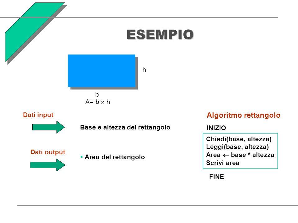 ESEMPIO h b A= b h Dati input Base e altezza del rettangolo Dati output Area del rettangolo Algoritmo rettangolo INIZIO Chiedi(base, altezza) Leggi(base, altezza) Area base * altezza Scrivi area FINE