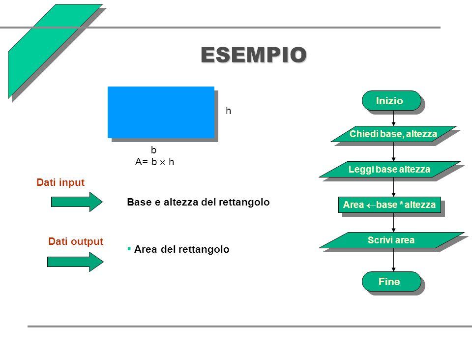 ESEMPIO h b A= b h Dati input Base e altezza del rettangolo Dati output Area del rettangolo Inizio Fine Chiedi base, altezza Leggi base altezza Scrivi area Area base * altezza
