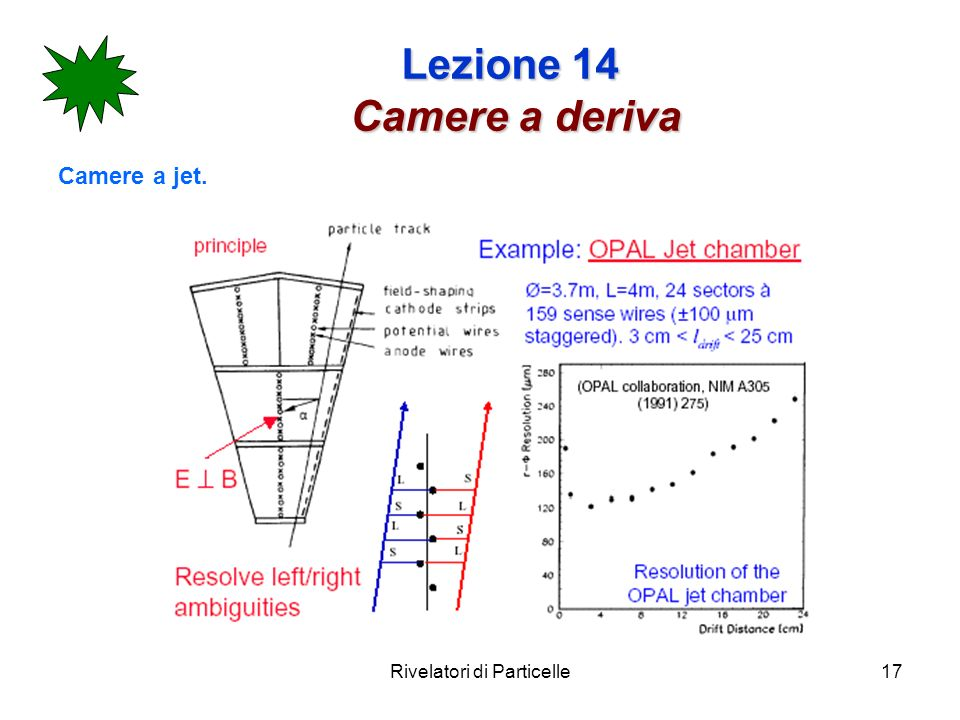 Rivelatori di Particelle17 Lezione 14 Camere a deriva Camere a jet.