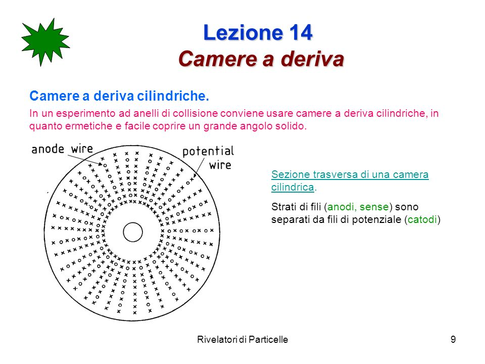 Rivelatori di Particelle9 Lezione 14 Camere a deriva Camere a deriva cilindriche.