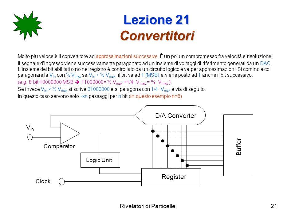 Rivelatori di Particelle21 Lezione 21 Convertitori Molto più veloce è il convertitore ad approssimazioni successive. È un po un compromesso fra veloci