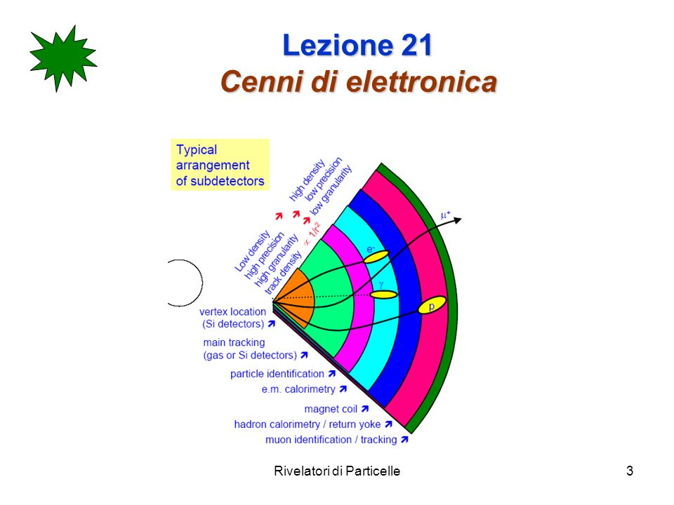 Rivelatori di Particelle4 Lezione 21 Cenni di elettronica Vedremo, in breve: Tecniche di elettronica usate per processare linformazione analogica alluscita dei vari sottorivelatori.