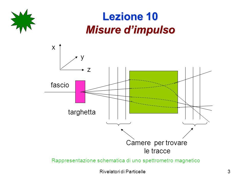 Rivelatori di Particelle3 Lezione 10 Misure dimpulso fascio targhetta Camere per trovare le tracce x y z Rappresentazione schematica di uno spettromet