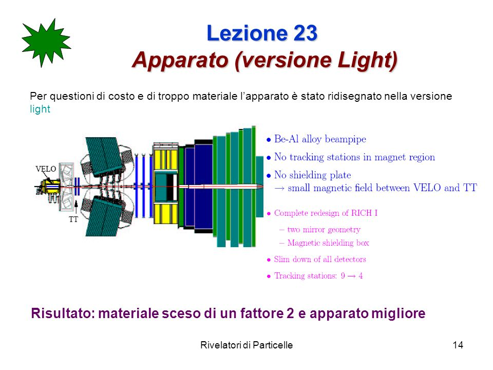 Rivelatori di Particelle14 Lezione 23 Apparato (versione Light) Per questioni di costo e di troppo materiale lapparato è stato ridisegnato nella versi