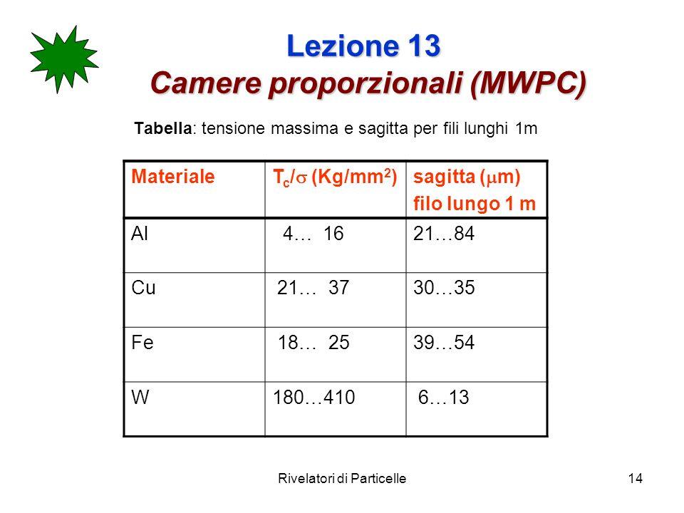 Rivelatori di Particelle14 Lezione 13 Camere proporzionali (MWPC) Tabella: tensione massima e sagitta per fili lunghi 1m Materiale T c / (Kg/mm 2 )sag
