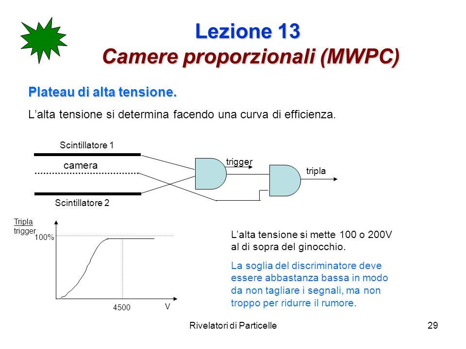 Rivelatori di Particelle29 Lezione 13 Camere proporzionali (MWPC) Plateau di alta tensione. Lalta tensione si determina facendo una curva di efficienz