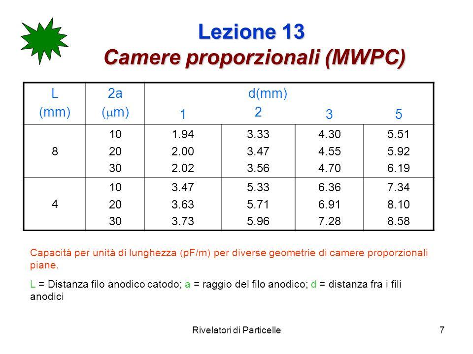 Rivelatori di Particelle7 Lezione 13 Camere proporzionali (MWPC) L (mm) 2a ( m) 1 d(mm) 2 35 8 10 20 30 1.94 2.00 2.02 3.33 3.47 3.56 4.30 4.55 4.70 5