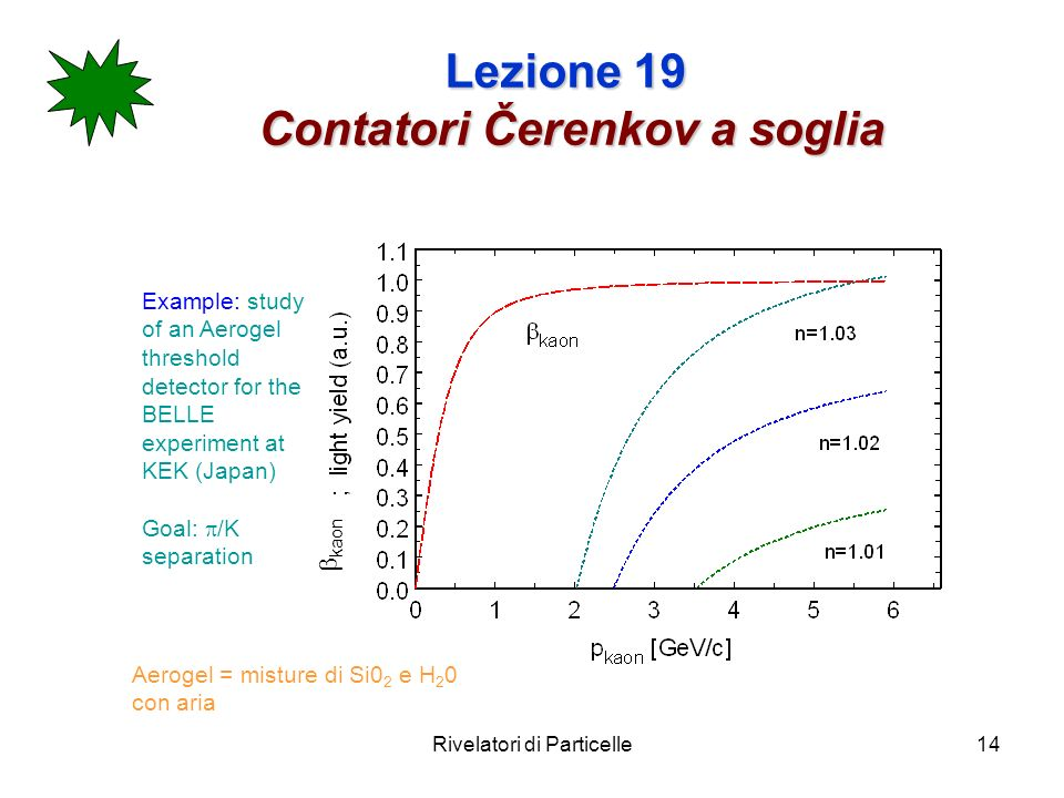 Rivelatori di Particelle14 Lezione 19 Contatori Čerenkov a soglia Example: study of an Aerogel threshold detector for the BELLE experiment at KEK (Jap