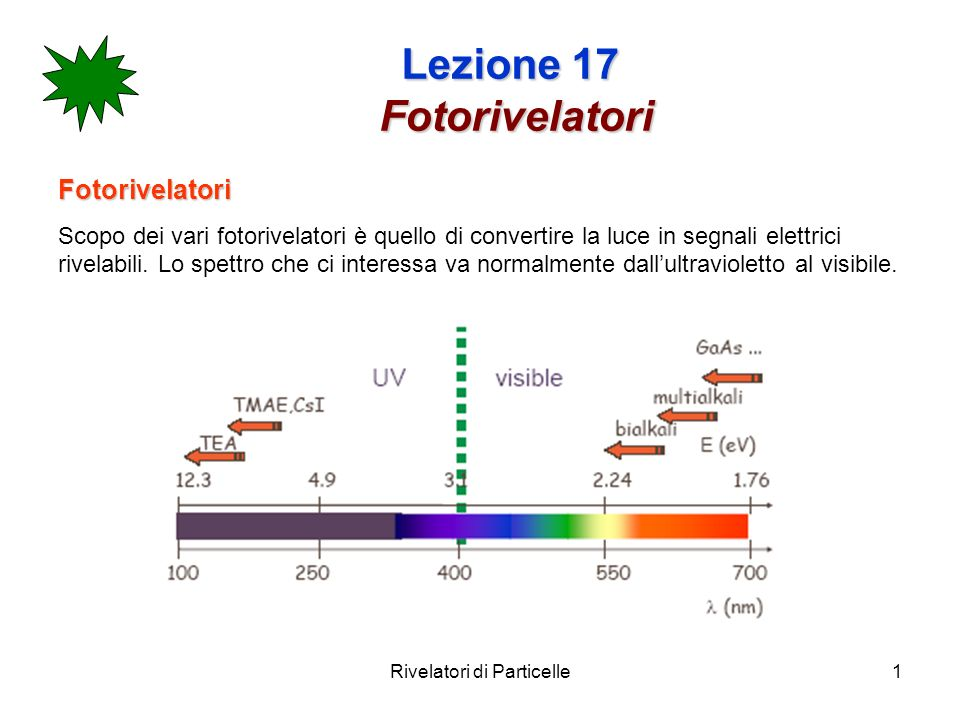 Rivelatori di Particelle2 Lezione 17 Fotorivelatori Requisiti di un fotorivelatore: Alta sensibilità, normalmente indicata come Efficienza Quantica Q.E.=N p.e.