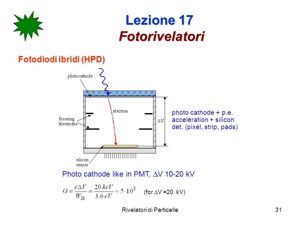 Rivelatori di Particelle31 Lezione 17 Fotorivelatori Fotodiodi ibridi (HPD) Photo cathode like in PMT, V 10-20 kV (for V =20 kV) photo cathode + p.e.