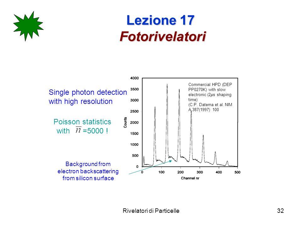 Rivelatori di Particelle32 Lezione 17 Fotorivelatori Single photon detection with high resolution Commercial HPD (DEP PP0270K) with slow electronic (2
