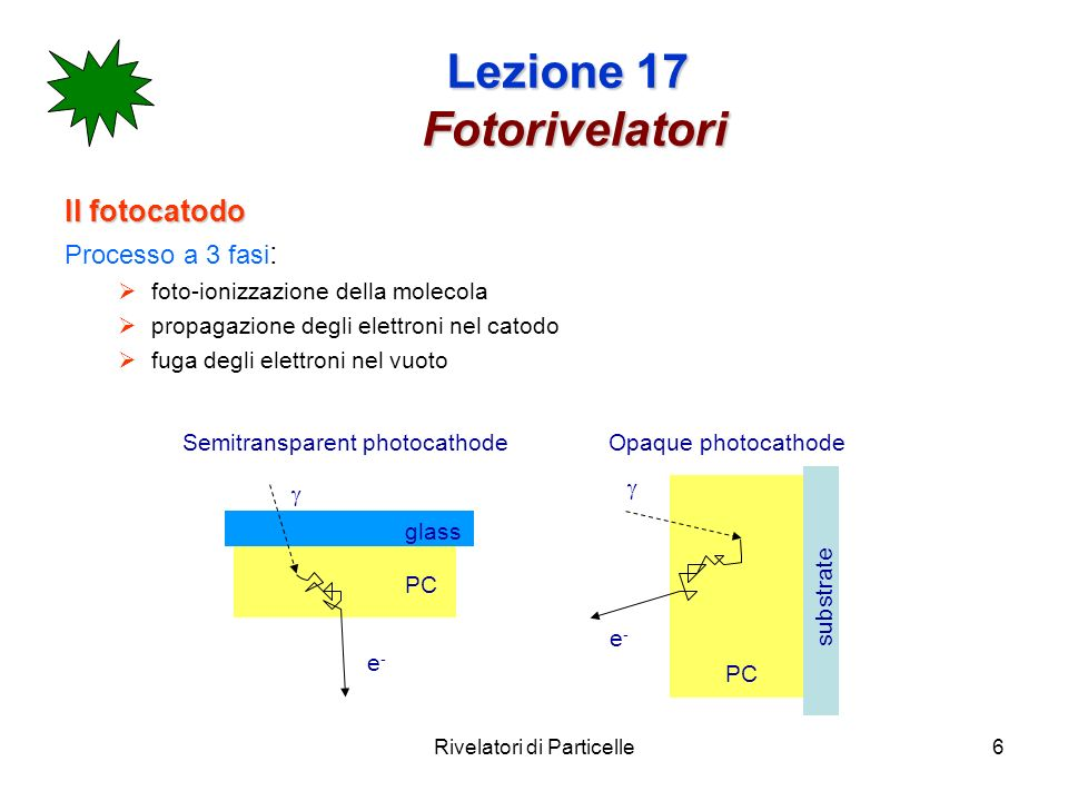 Rivelatori di Particelle7 Lezione 17 Fotorivelatori band model: Photon energy has to be sufficient to bridge the band gap E g, but also to overcome the electron affinity E A, so that the electron can be released into the vacuum.