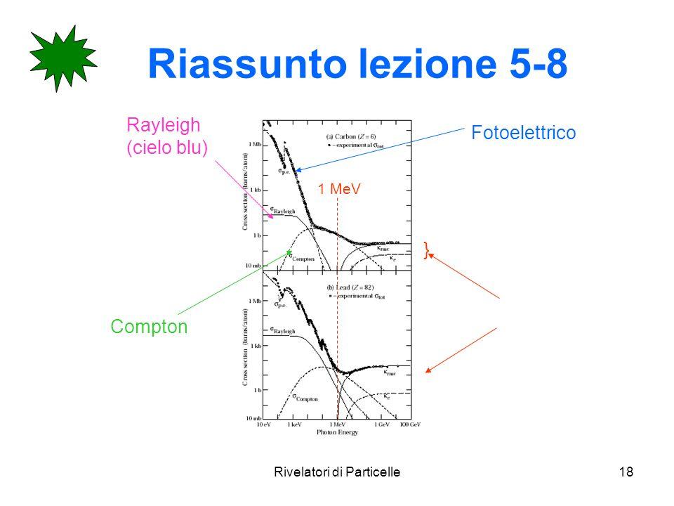 Rivelatori di Particelle18 Riassunto lezione 5-8 Fotoelettrico Compton Rayleigh (cielo blu) } 1 MeV