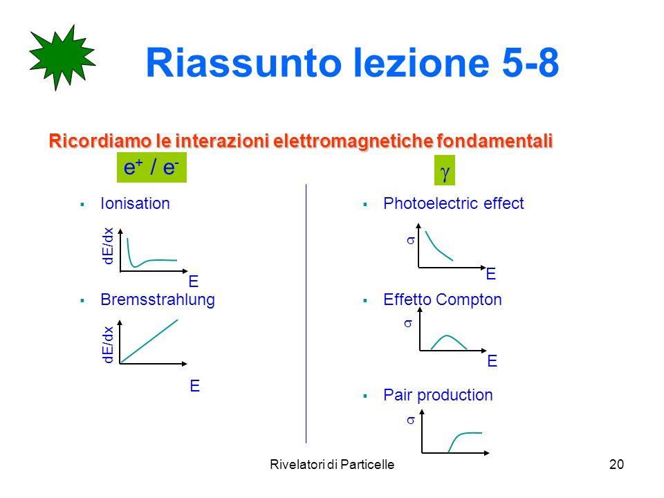 Rivelatori di Particelle20 Riassunto lezione 5-8 Ricordiamo le interazioni elettromagnetiche fondamentali e + / e - Ionisation Bremsstrahlung Photoele