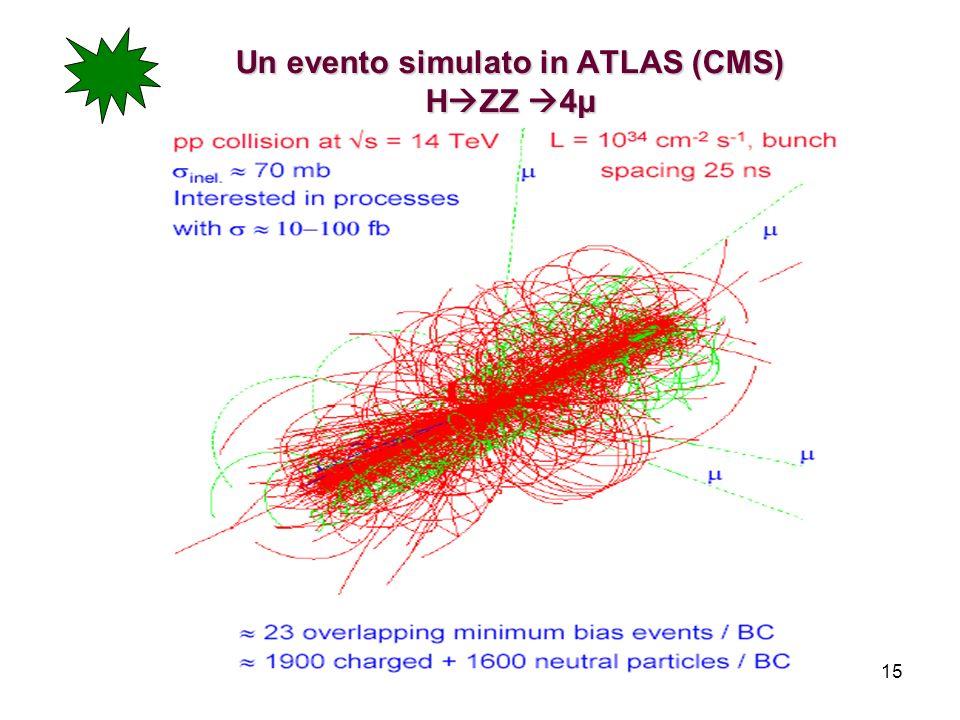 15 Un evento simulato in ATLAS (CMS) H ZZ 4µ